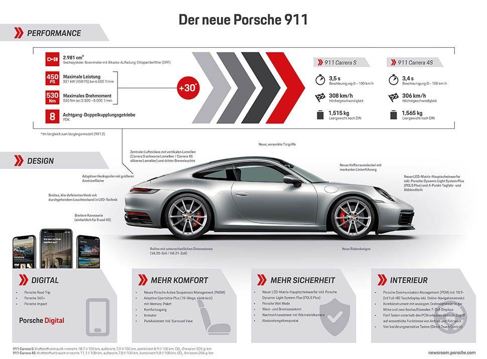Grafik mit technischen Daten des Porsche 911 (992)