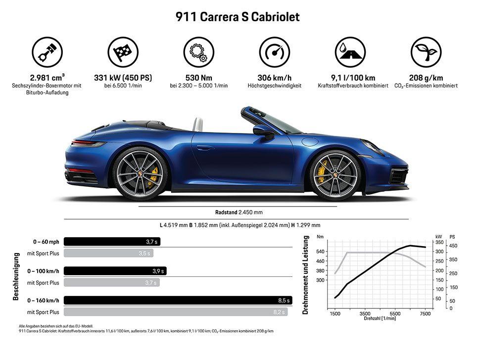 Infografik mit technischen Daten zum Porsche 911 Cabrio