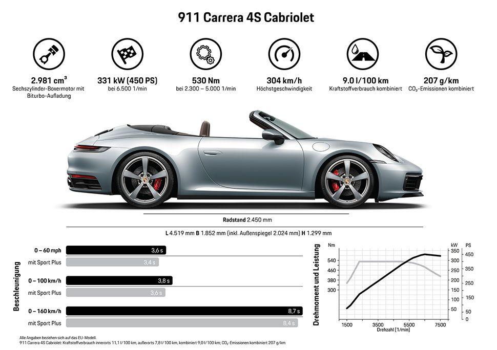 Infografik zum neuen Porsche 911 Cabrio