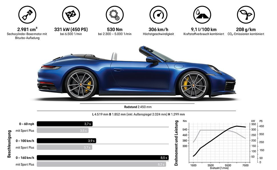 Porsche 911 Carrera S Cabrio Fact Sheet